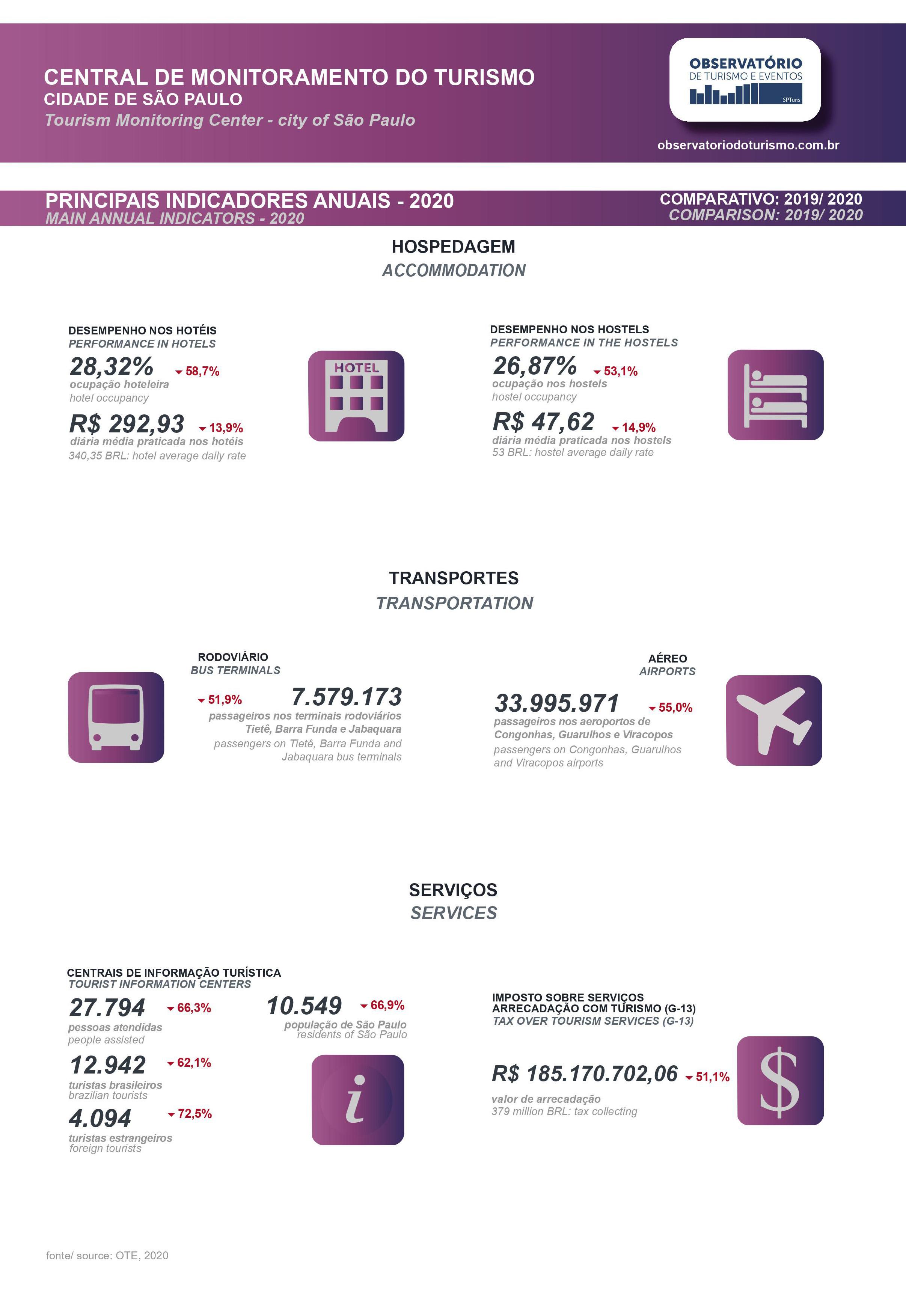 Relatório da Central de Monitoramento do Turismo na Cidade de São Paulo 2020