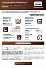 Relatório da Central de Monitoramento do Turismo na Cidade de São Paulo - janeiro/2018