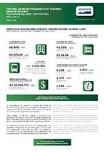 Relatório da Central de Monitoramento do Turismo na Cidade de São Paulo - maio/2017