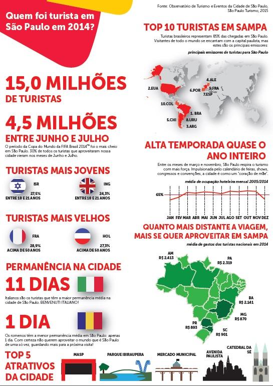 Infográfico - Quem foi turista em São Paulo em 2014?